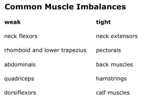 common muscle imbalances